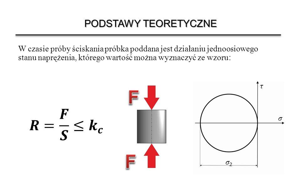 F 𝑹= 𝑭 𝑺 ≤ 𝒌 𝒄 PODSTAWY TEORETYCZNE