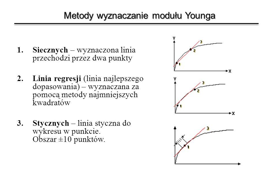 Metody wyznaczanie modułu Younga
