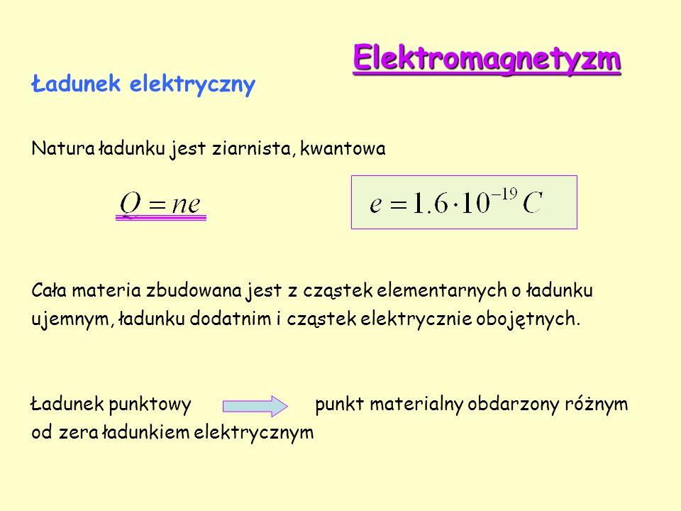 Elektromagnetyzm Ładunek elektryczny