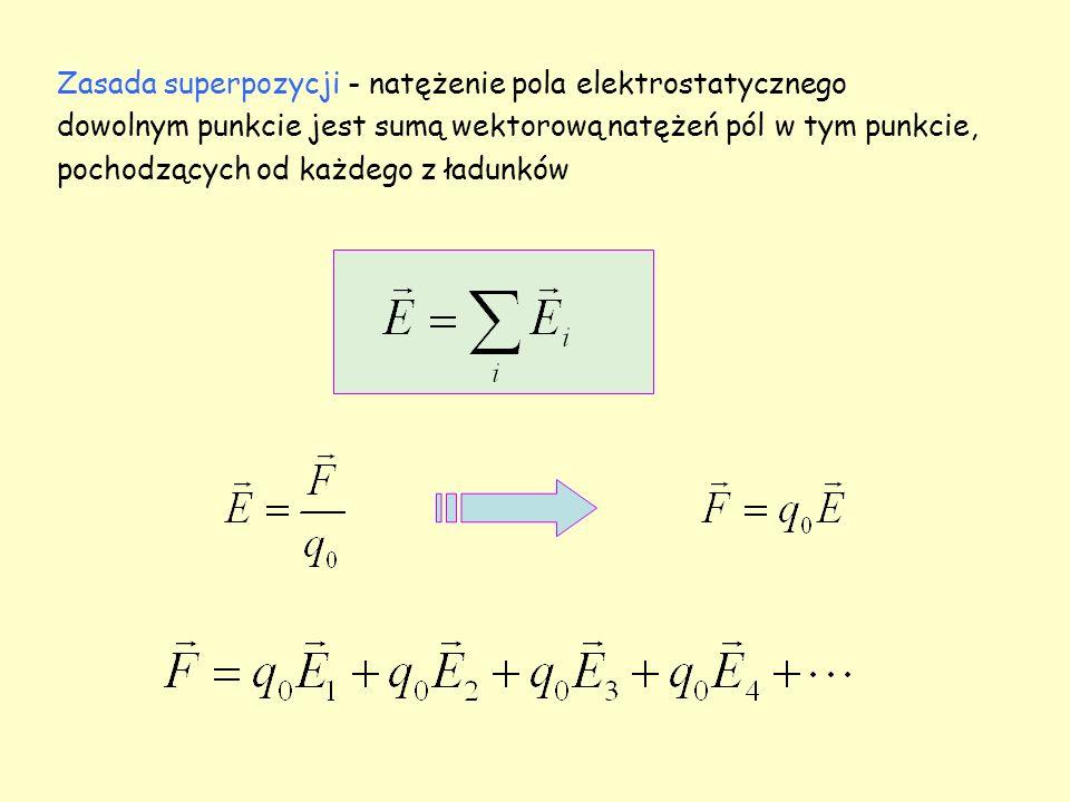 Zasada superpozycji - natężenie pola elektrostatycznego dowolnym punkcie jest sumą wektorową natężeń pól w tym punkcie, pochodzących od każdego z ładunków