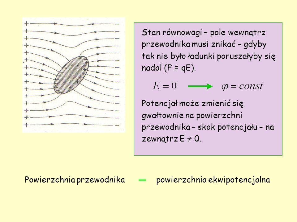 Stan równowagi – pole wewnątrz przewodnika musi znikać – gdyby tak nie było ładunki poruszałyby się nadal (F = qE).