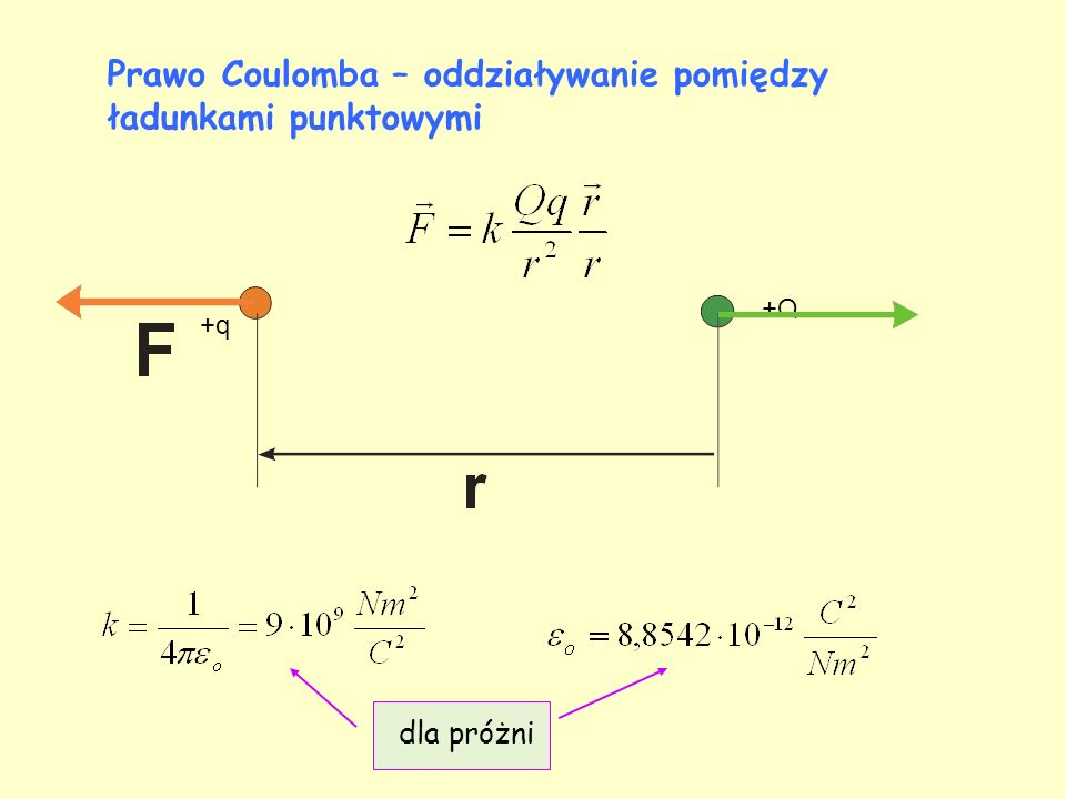 Prawo Coulomba – oddziaływanie pomiędzy ładunkami punktowymi