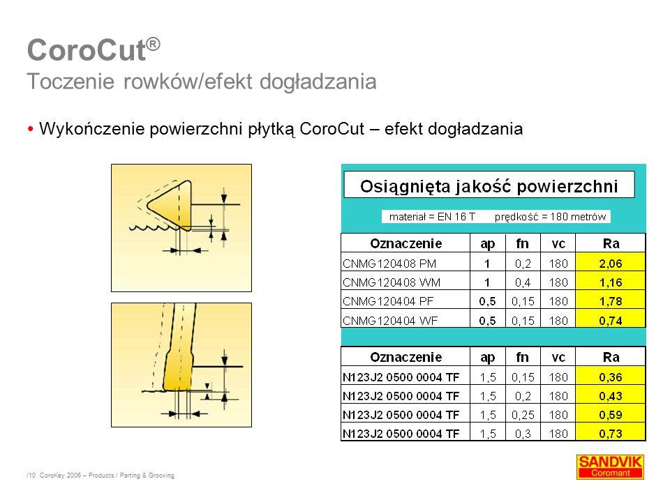 CoroCut® Toczenie rowków/efekt dogładzania