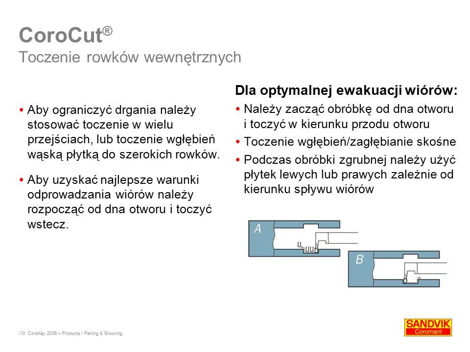 CoroCut® Toczenie rowków wewnętrznych
