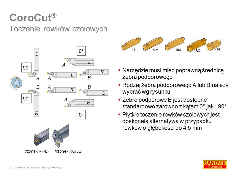 CoroCut® Toczenie rowków czołowych