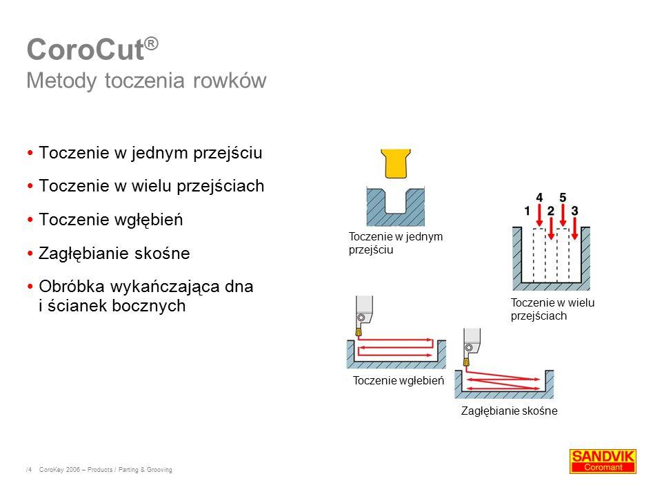 CoroCut® Metody toczenia rowków