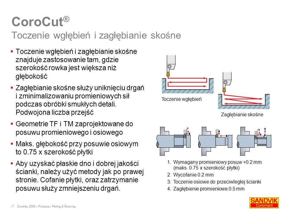 CoroCut® Toczenie wgłębień i zagłębianie skośne