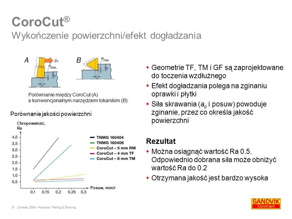 CoroCut® Wykończenie powierzchni/efekt dogładzania