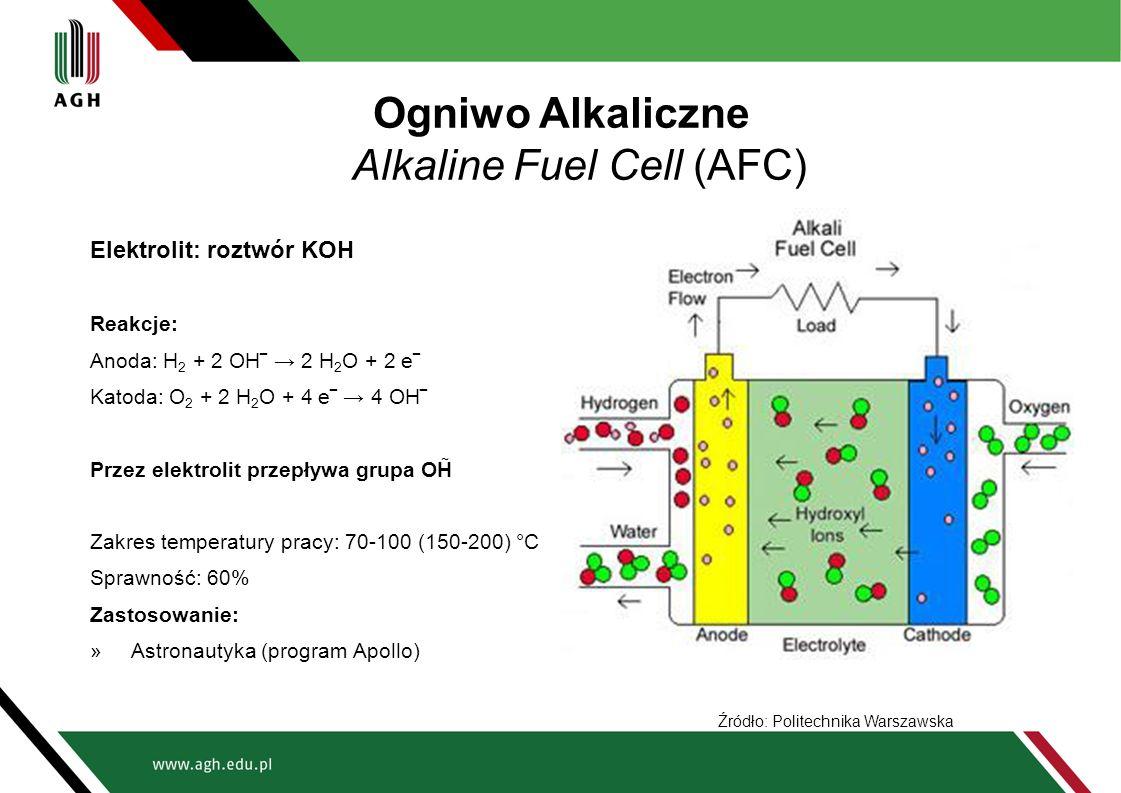 Ogniwo Alkaliczne Alkaline Fuel Cell (AFC)