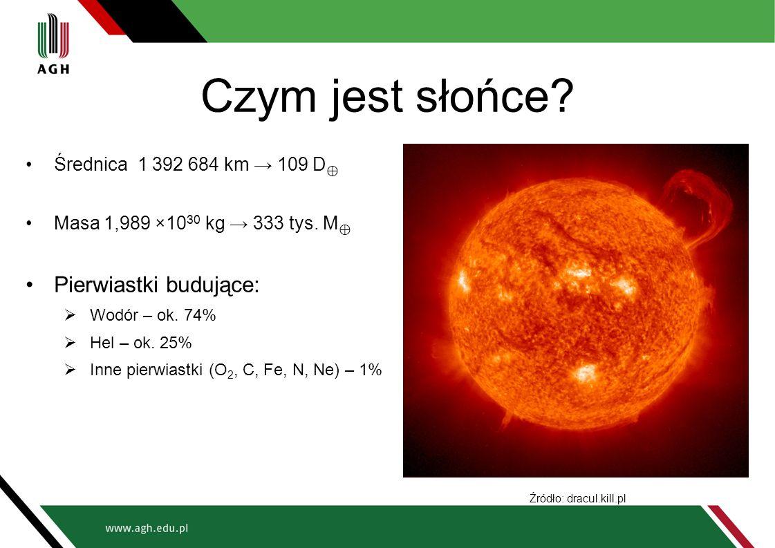 Czym jest słońce Pierwiastki budujące: Średnica 1 392 684 km → 109 D⊕