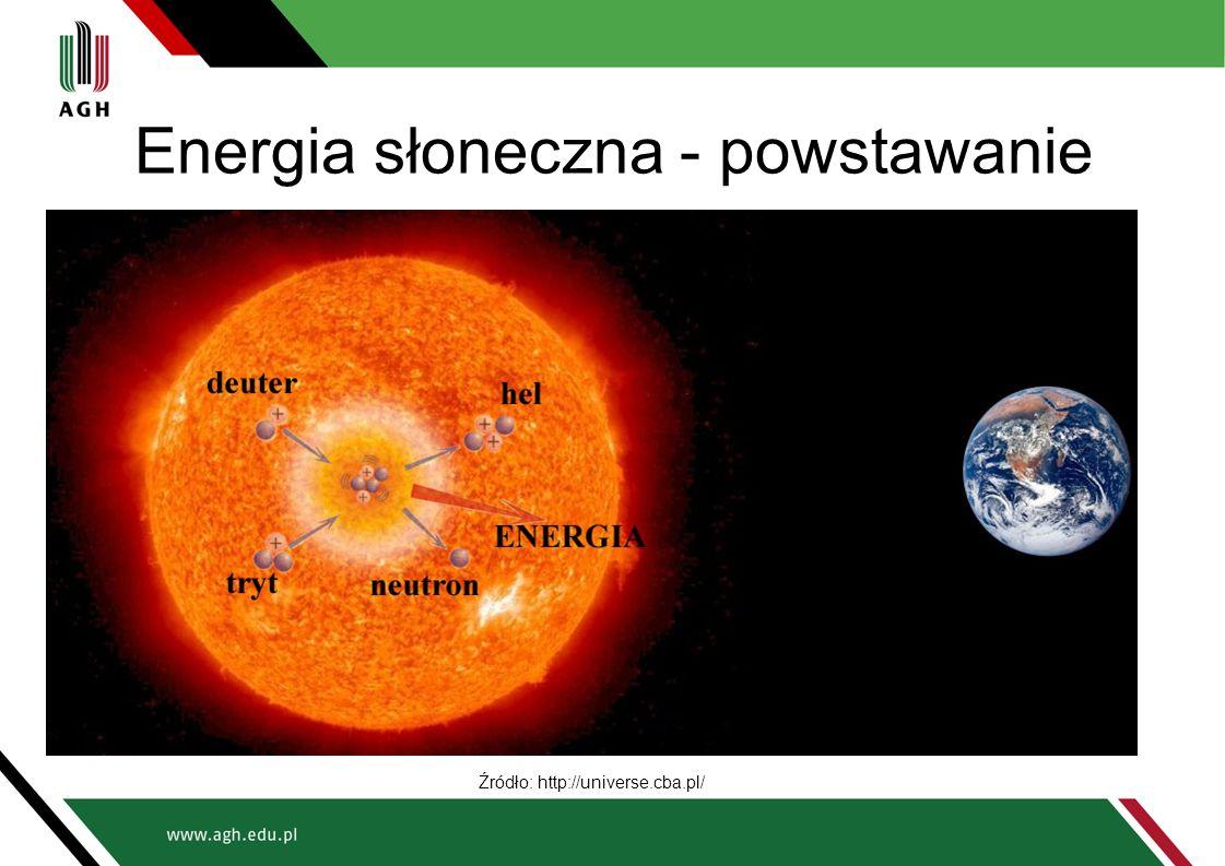 Energia słoneczna - powstawanie