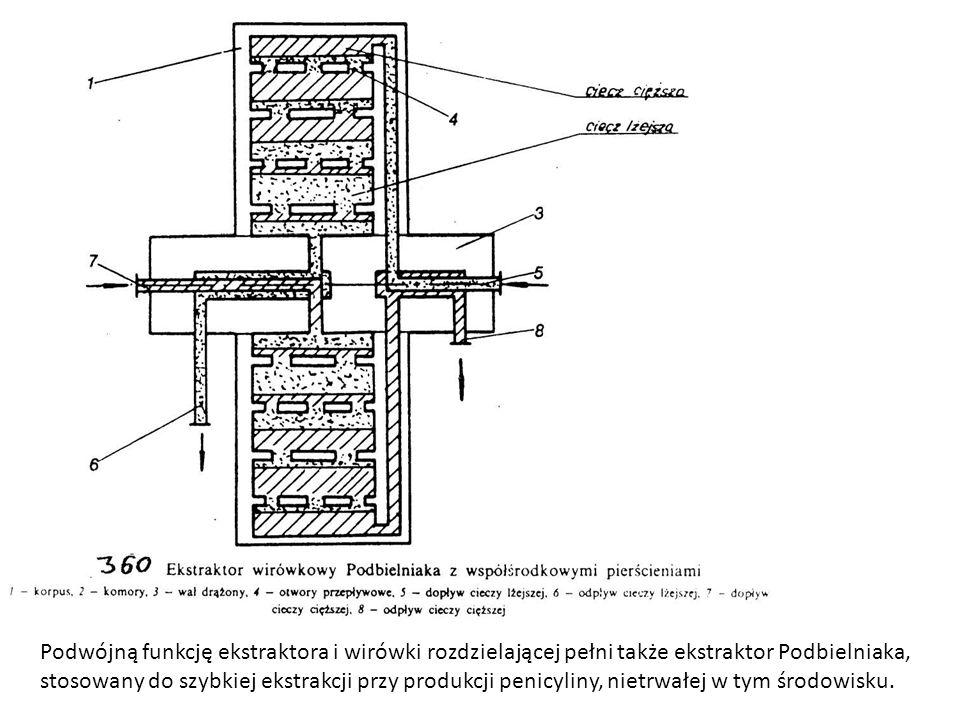 Podwójną funkcję ekstraktora i wirówki rozdzielającej pełni także ekstraktor Podbielniaka, stosowany do szybkiej ekstrakcji przy produkcji penicyliny, nietrwałej w tym środowisku.