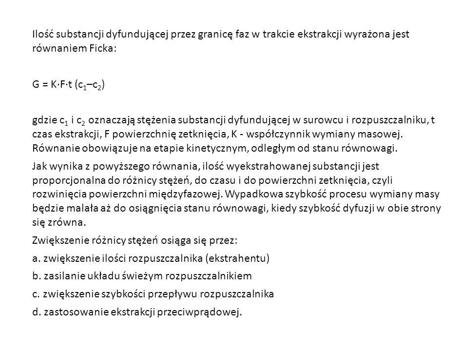 Ilość substancji dyfundującej przez granicę faz w trakcie ekstrakcji wyrażona jest równaniem Ficka:
