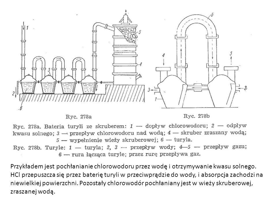 Przykładem jest pochłanianie chlorowodoru przez wodę i otrzymywanie kwasu solnego.