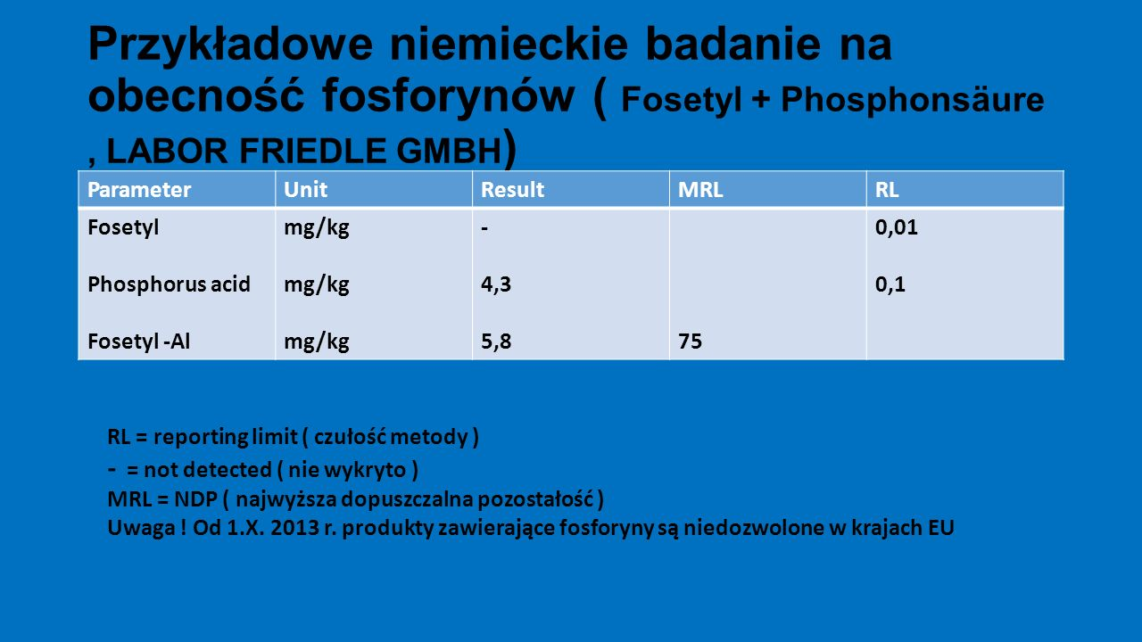 Przykładowe niemieckie badanie na obecność fosforynów ( Fosetyl + Phosphonsäure , LABOR FRIEDLE GMBH)