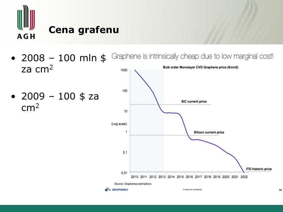 Cena grafenu 2008 – 100 mln $ za cm2 2009 – 100 $ za cm2
