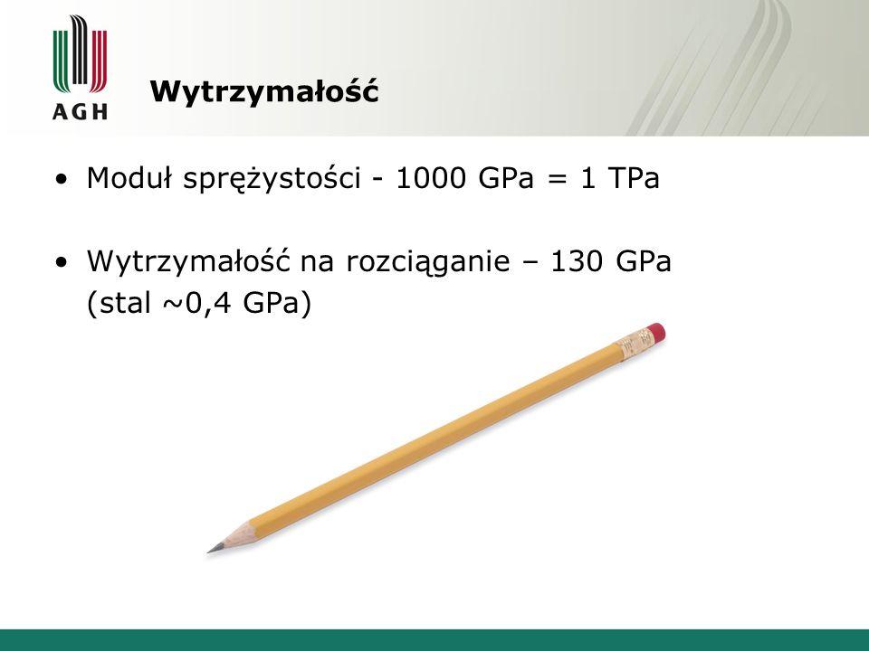 Wytrzymałość Moduł sprężystości - 1000 GPa = 1 TPa.