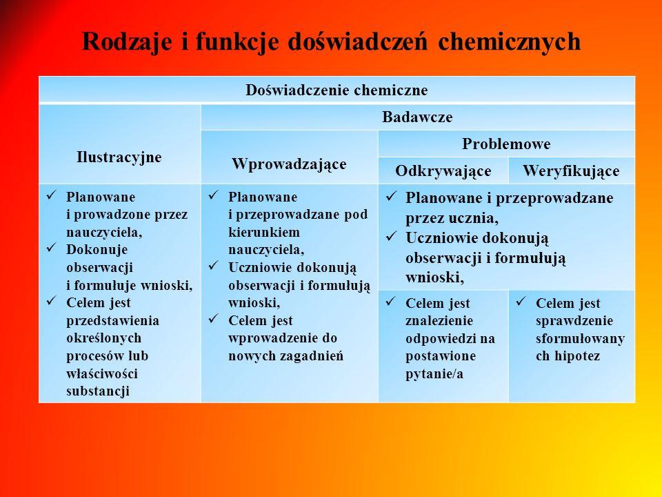 Rodzaje i funkcje doświadczeń chemicznych