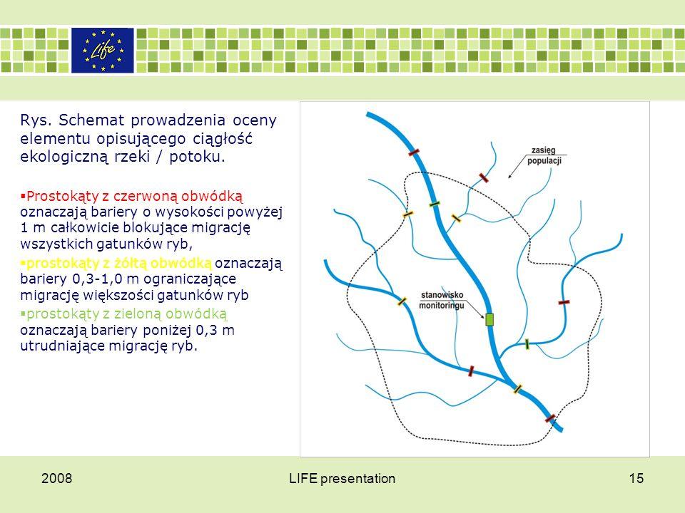 Rys. Schemat prowadzenia oceny elementu opisującego ciągłość ekologiczną rzeki / potoku.