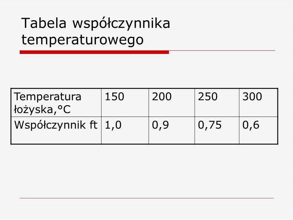 Tabela współczynnika temperaturowego