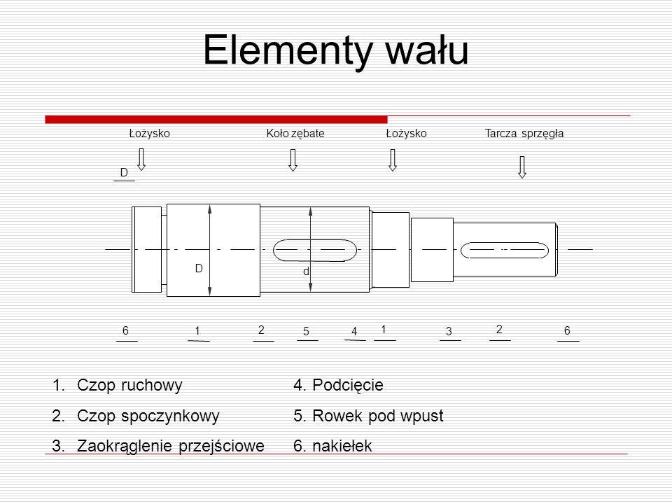 Elementy wału Czop ruchowy Czop spoczynkowy Zaokrąglenie przejściowe