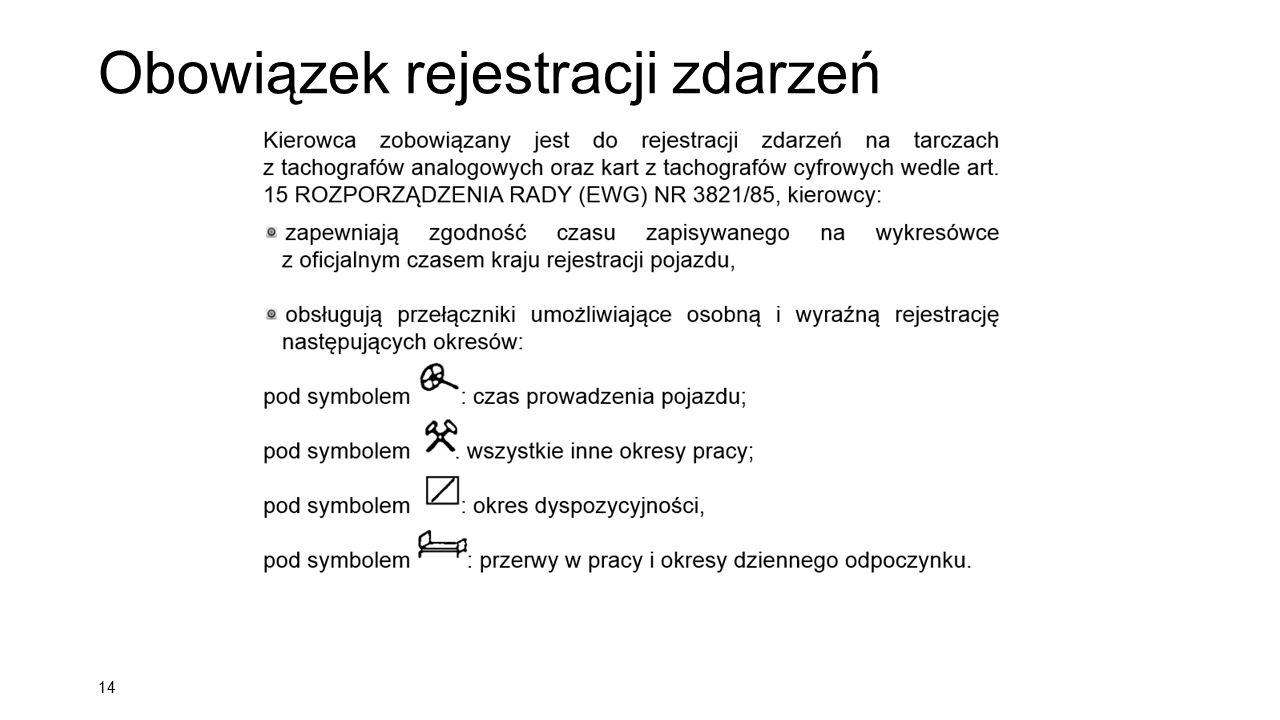 Obowiązek rejestracji zdarzeń