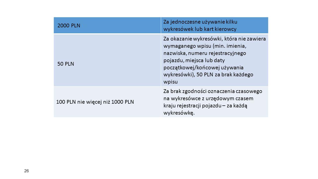 2000 PLN Za jednoczesne używanie kilku wykresówek lub kart kierowcy. 50 PLN.