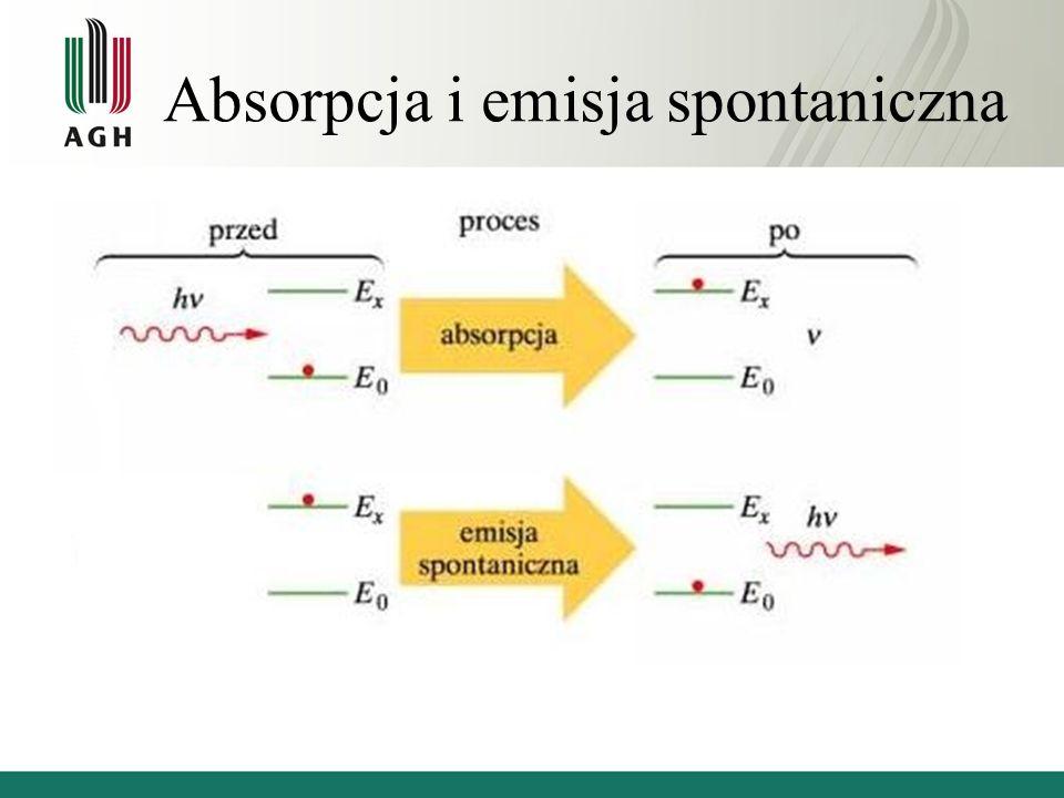 Absorpcja i emisja spontaniczna