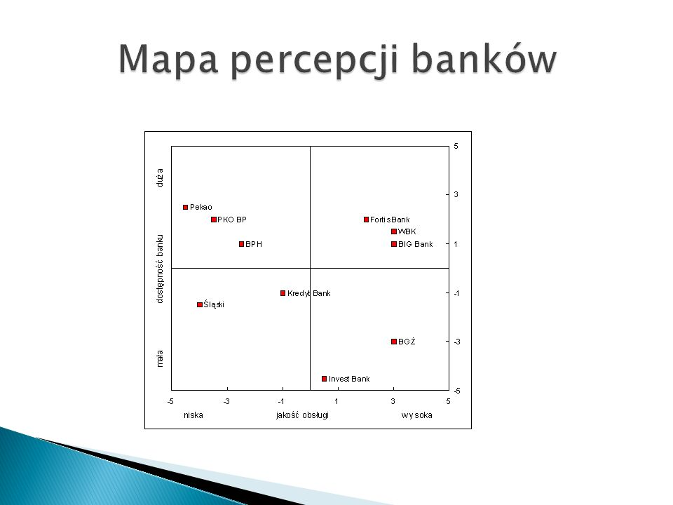Mapa percepcji banków