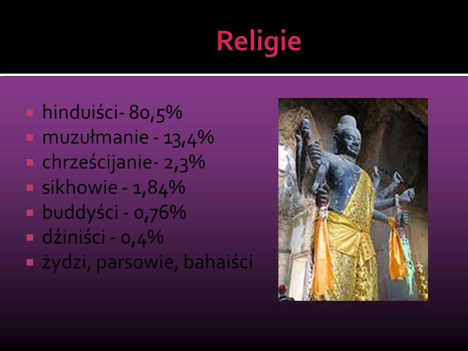hinduiści- 80,5% muzułmanie - 13,4% chrześcijanie- 2,3% sikhowie - 1,84% buddyści - 0,76% dźiniści - 0,4%