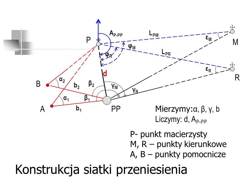 Konstrukcja siatki przeniesienia