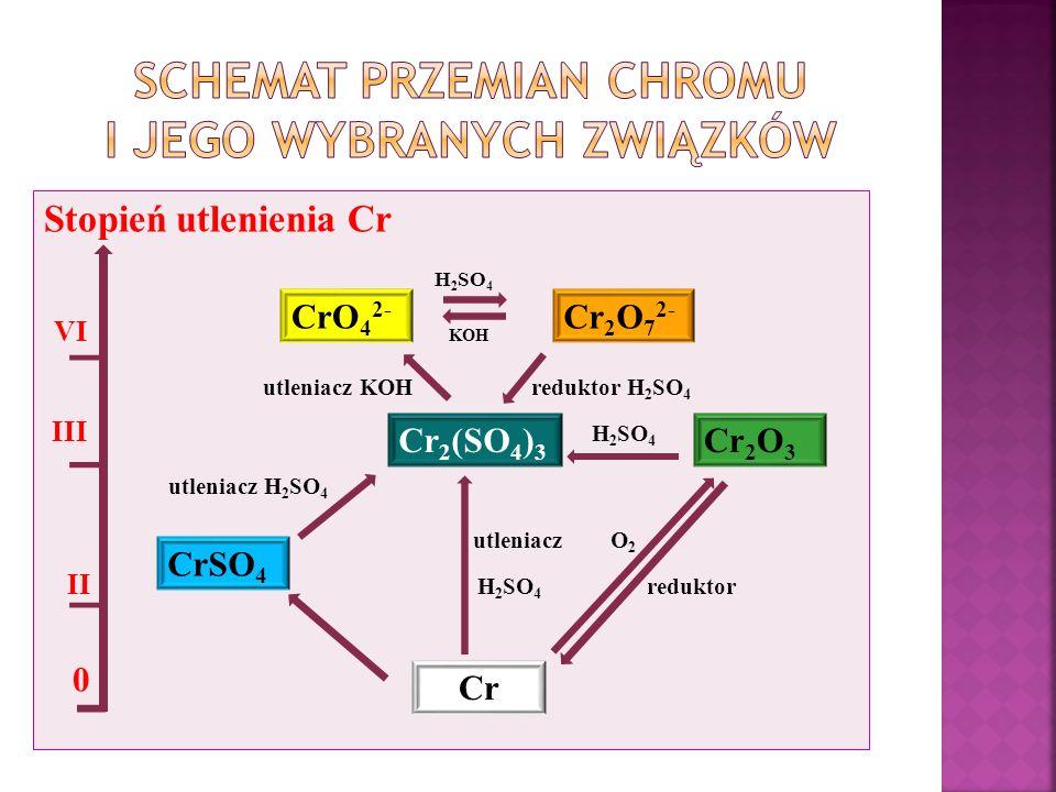 Schemat przemian chromu i jego wybranych związków