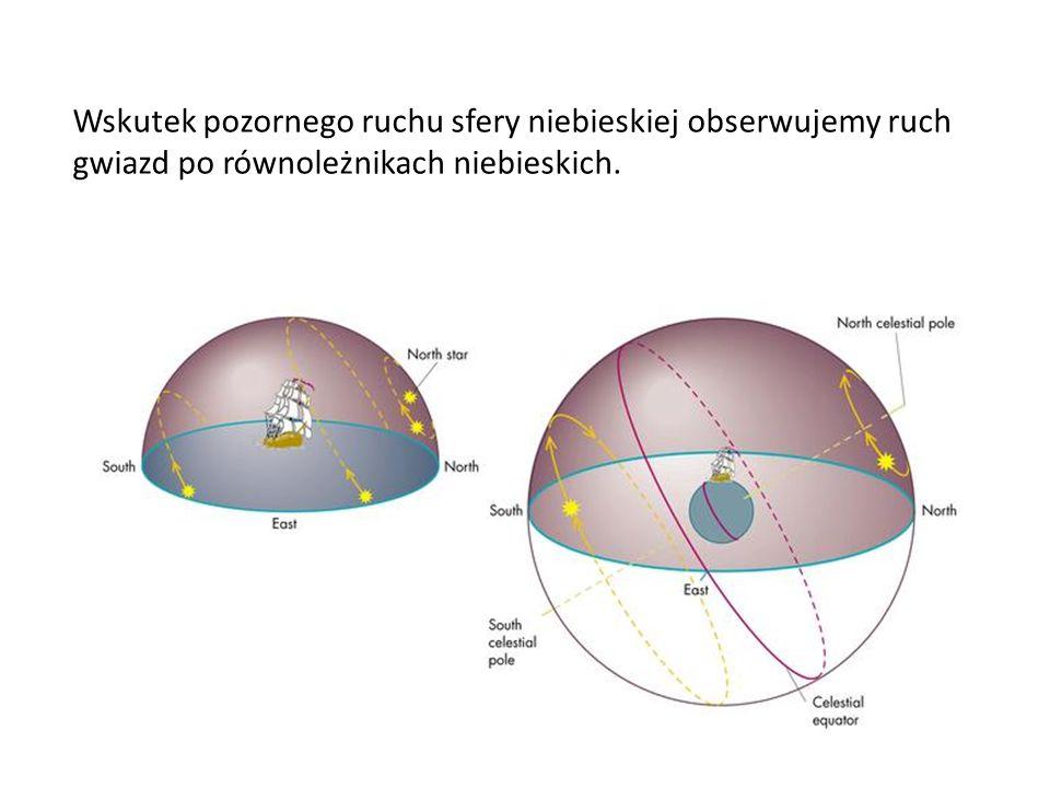 Wskutek pozornego ruchu sfery niebieskiej obserwujemy ruch