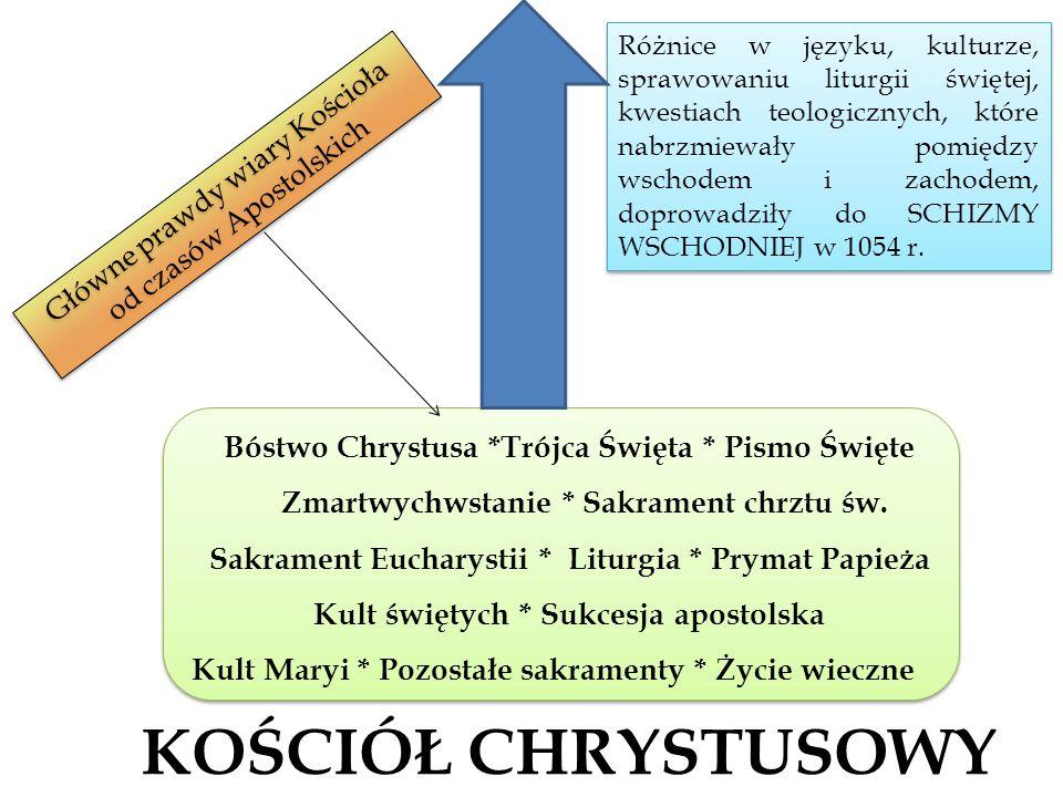 KOŚCIÓŁ CHRYSTUSOWY Bóstwo Chrystusa *Trójca Święta * Pismo Święte