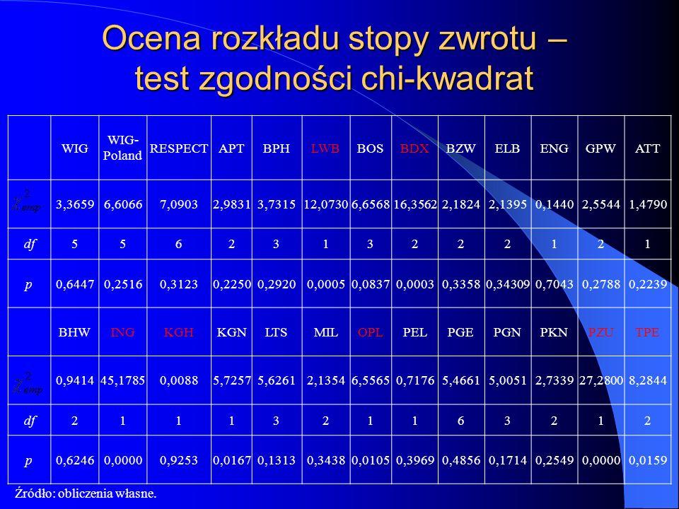 Ocena rozkładu stopy zwrotu – test zgodności chi-kwadrat