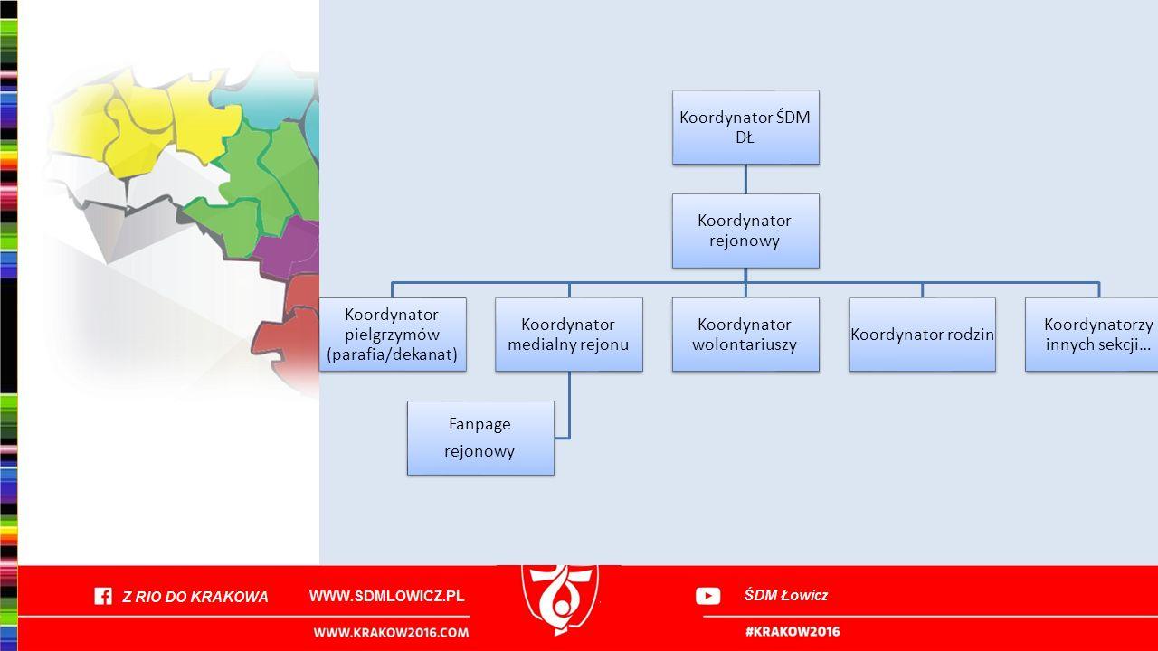 Koordynator pielgrzymów (parafia/dekanat) Koordynator medialny rejonu