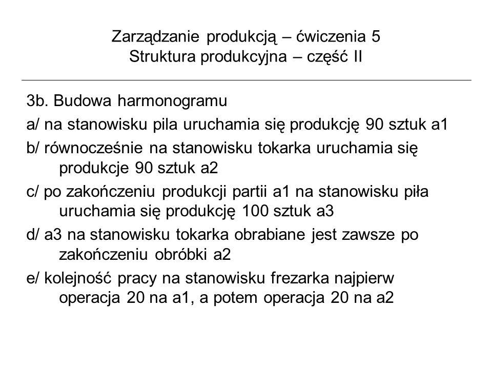 Zarządzanie produkcją – ćwiczenia 5 Struktura produkcyjna – część II