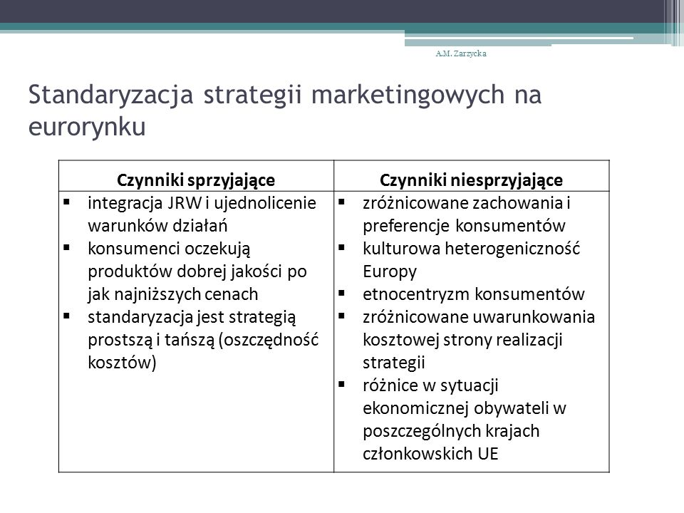 Standaryzacja strategii marketingowych na eurorynku