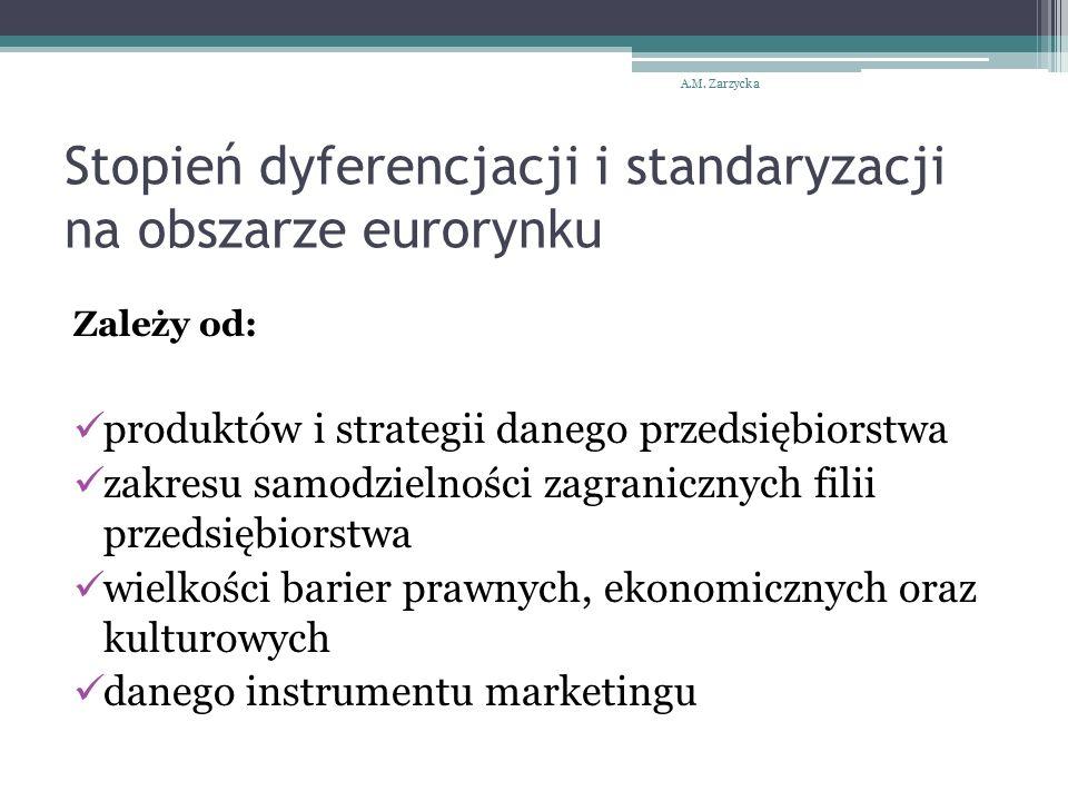 Stopień dyferencjacji i standaryzacji na obszarze eurorynku