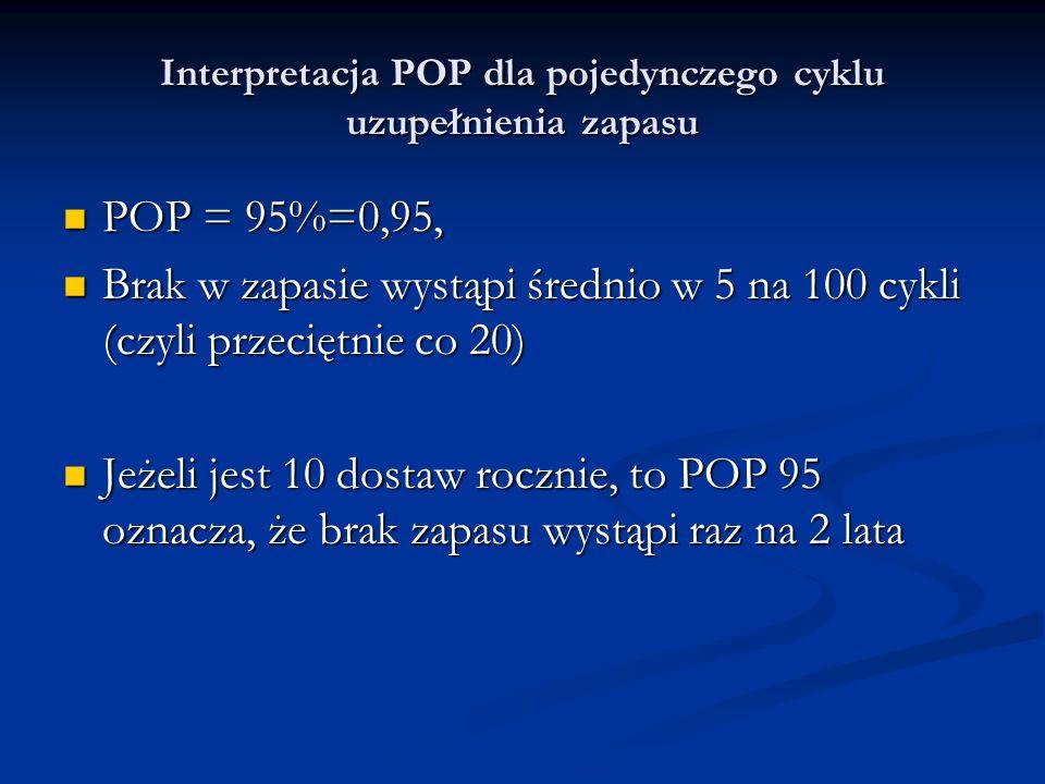 Interpretacja POP dla pojedynczego cyklu uzupełnienia zapasu