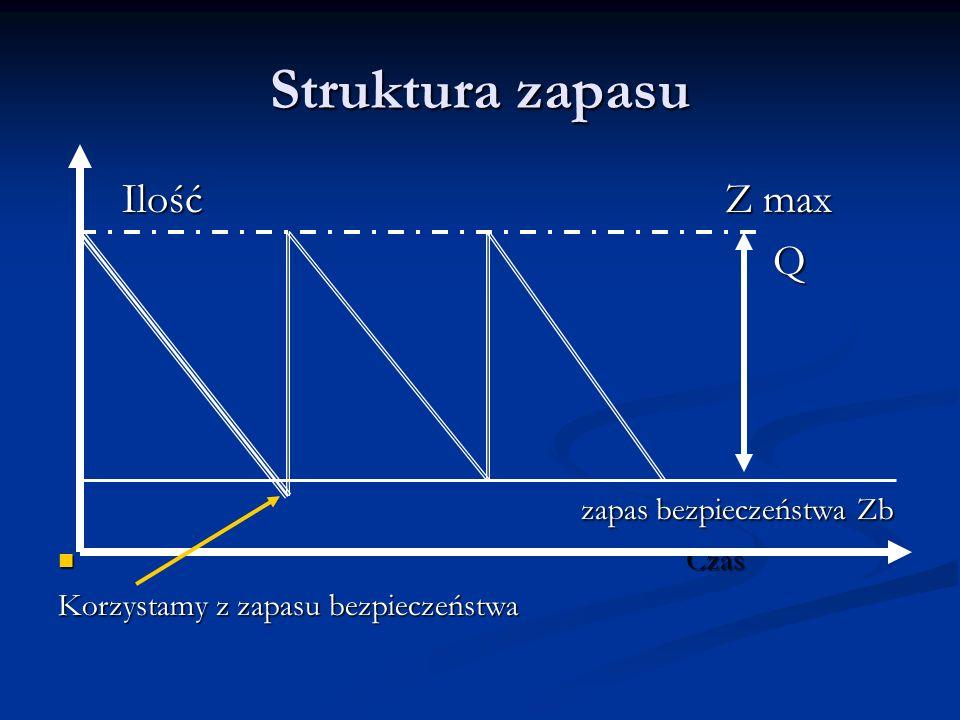 Struktura zapasu Ilość Z max Q zapas bezpieczeństwa Zb Czas