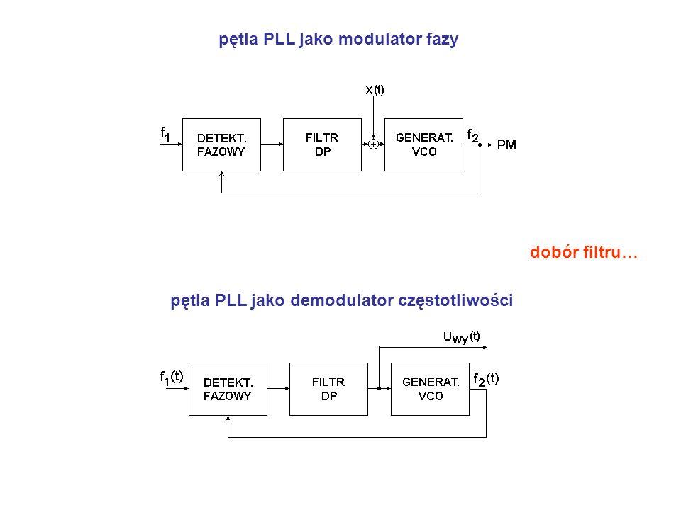 pętla PLL jako modulator fazy