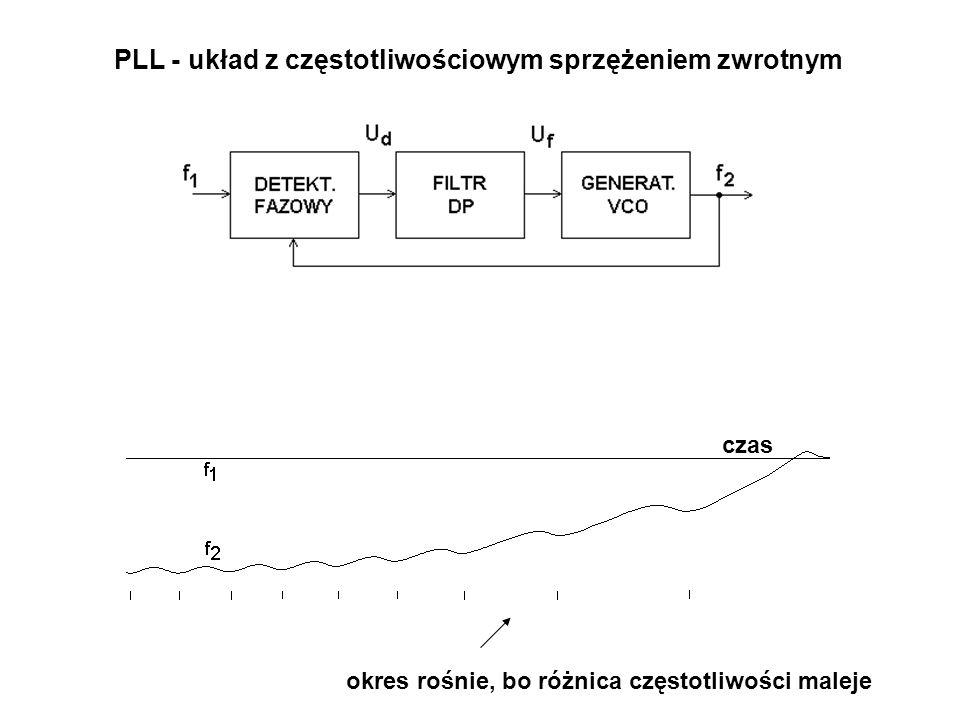 PLL - układ z częstotliwościowym sprzężeniem zwrotnym