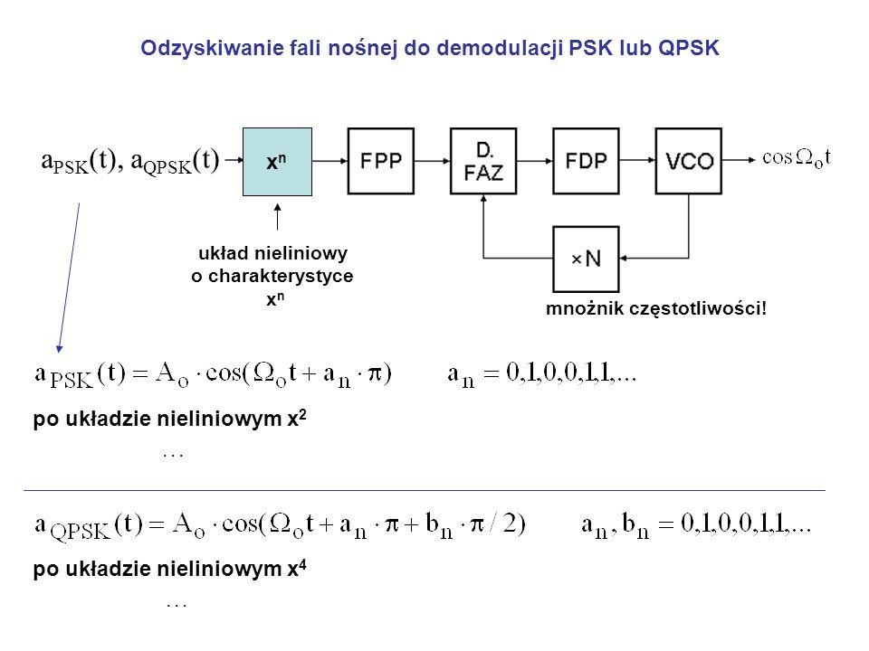 aPSK(t), aQPSK(t) Odzyskiwanie fali nośnej do demodulacji PSK lub QPSK