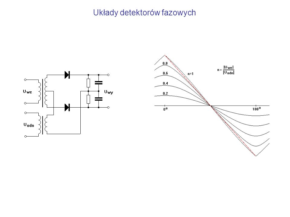 Układy detektorów fazowych