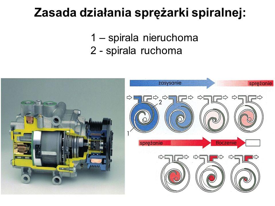 Zasada działania sprężarki spiralnej: