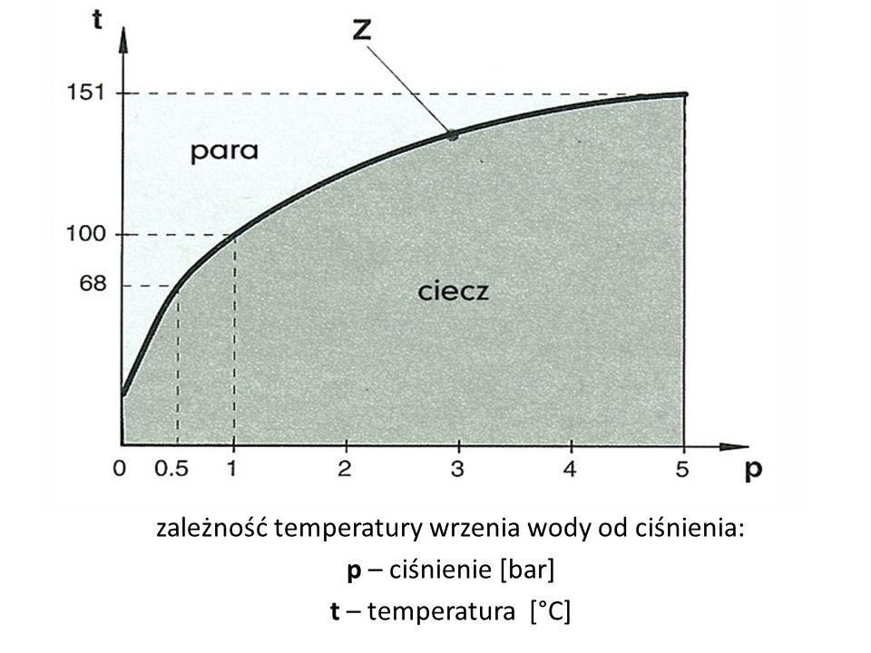 zależność temperatury wrzenia wody od ciśnienia: