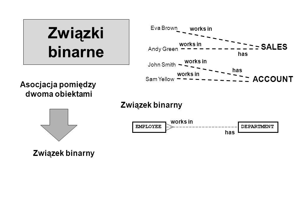 Związki binarne SALES ACCOUNT Asocjacja pomiędzy dwoma obiektami