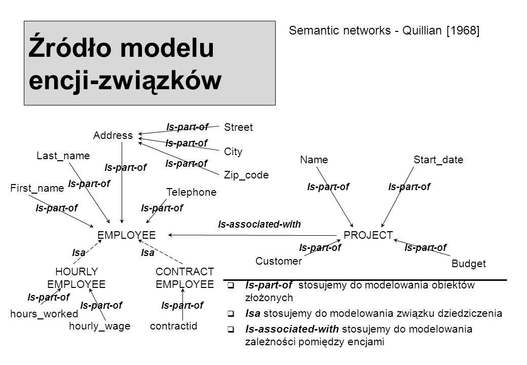 Źródło modelu encji-związków