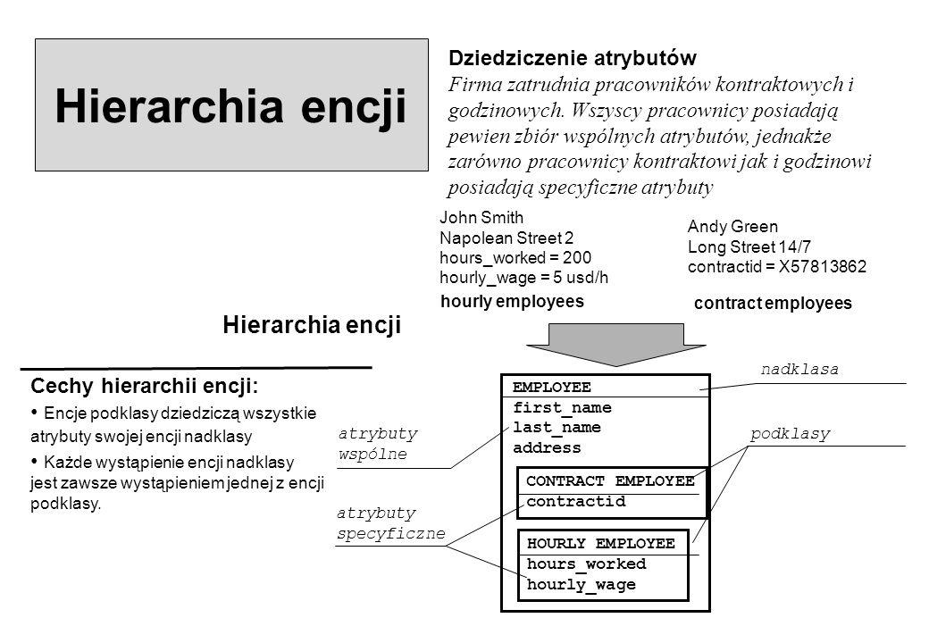 Hierarchia encji Hierarchia encji Dziedziczenie atrybutów